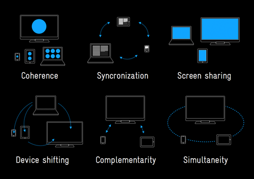 Patterns for Multiscreen Strategies
